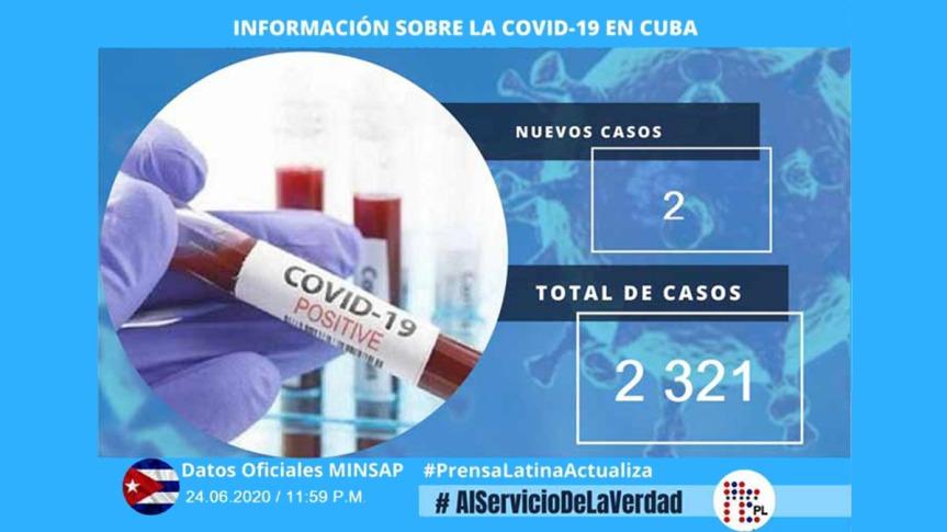 Cuba con dos nuevos casos de Covid-19, suman dos mil 321(+Infografía)